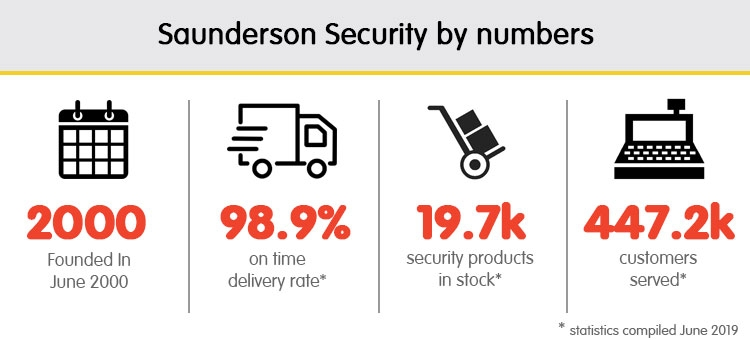 Saunderson In Numbers
